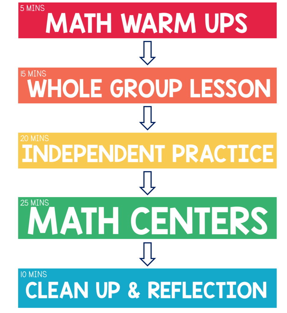 Having a consistent math block is key to success in mathematics. This post breaks down all the important aspects to a successful 1st grade or 2nd grade math schedule.