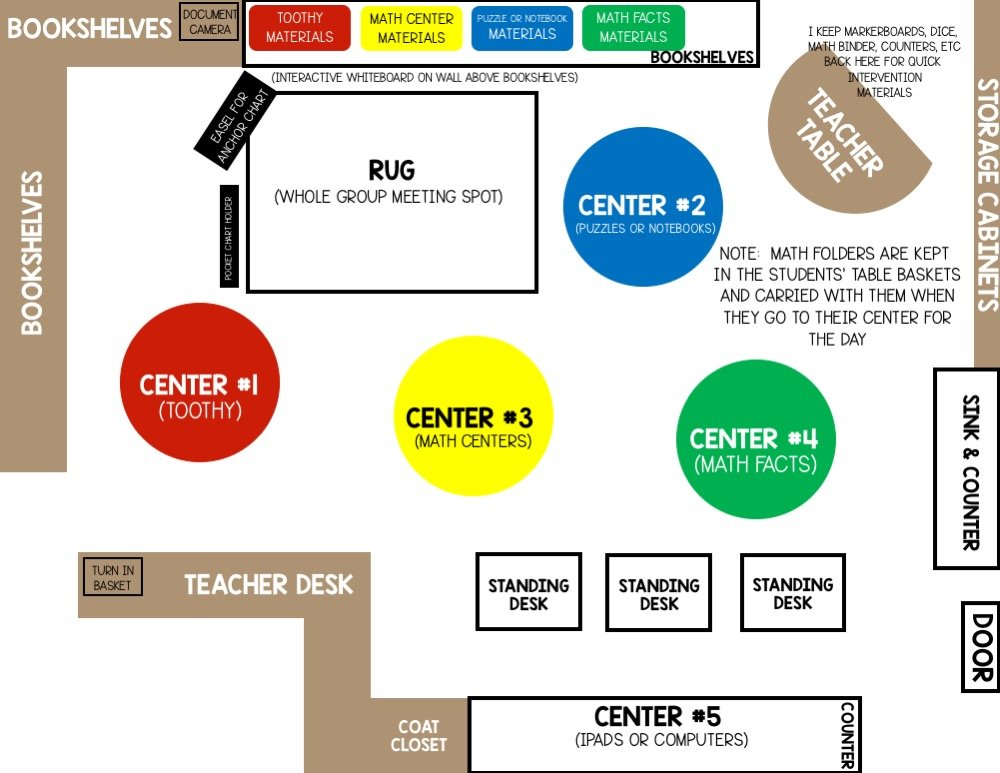 A nice classroom layout is helpful when setting up math centers. It's important that each math center group has its own space. This post explains exactly how to set up math centers for success!