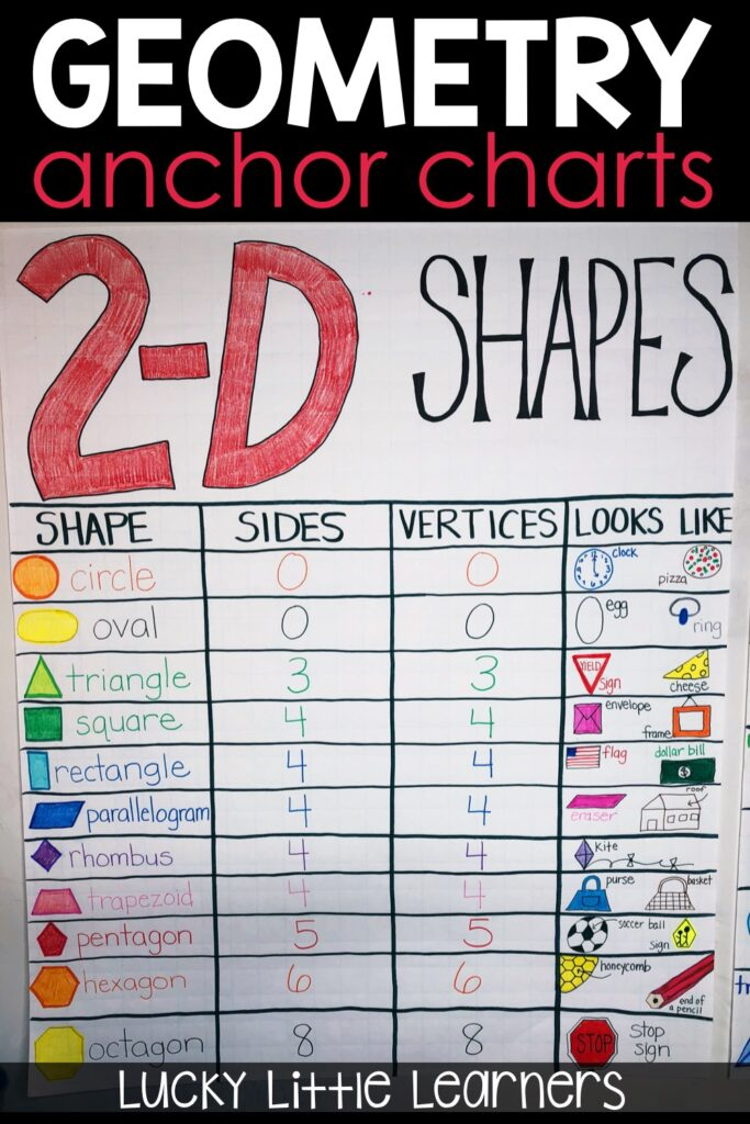 Need some anchor chart inspiration? Here are some geometry anchor chart ideas for teaching 2-D shapes, 3-D shapes, fractions, and partitioning shapes. #anchorcharts #2ndgrade #math