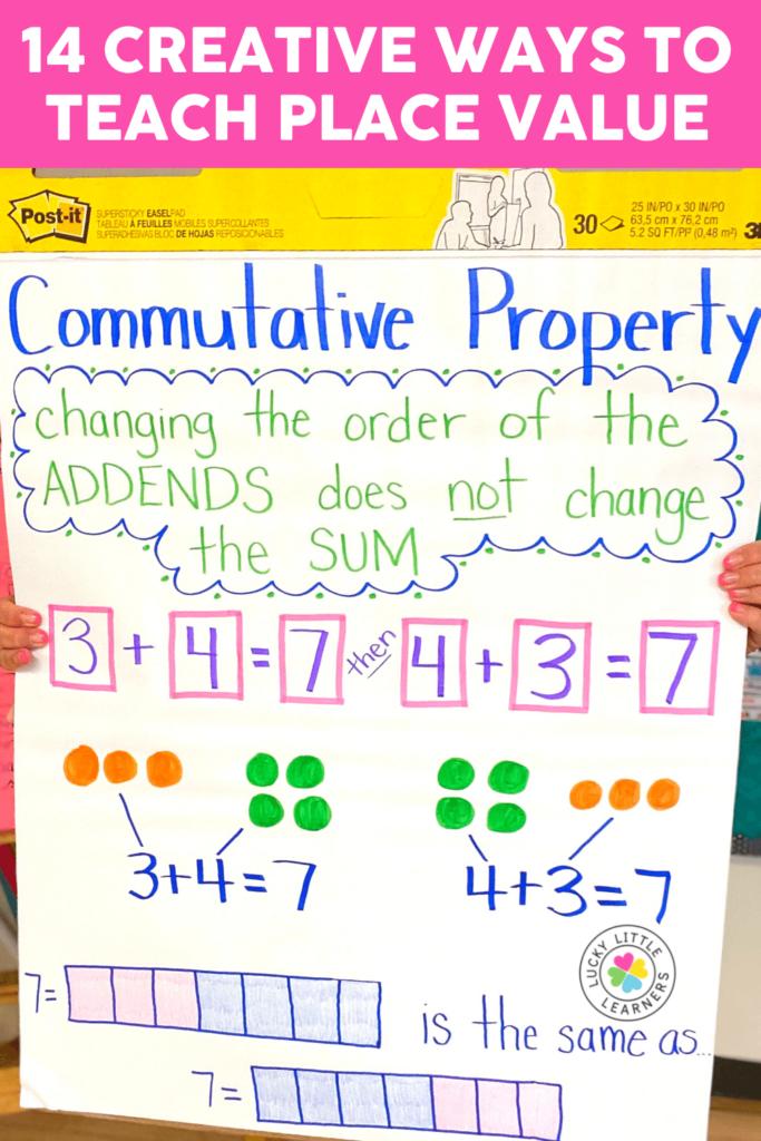 commutative property anchor chart