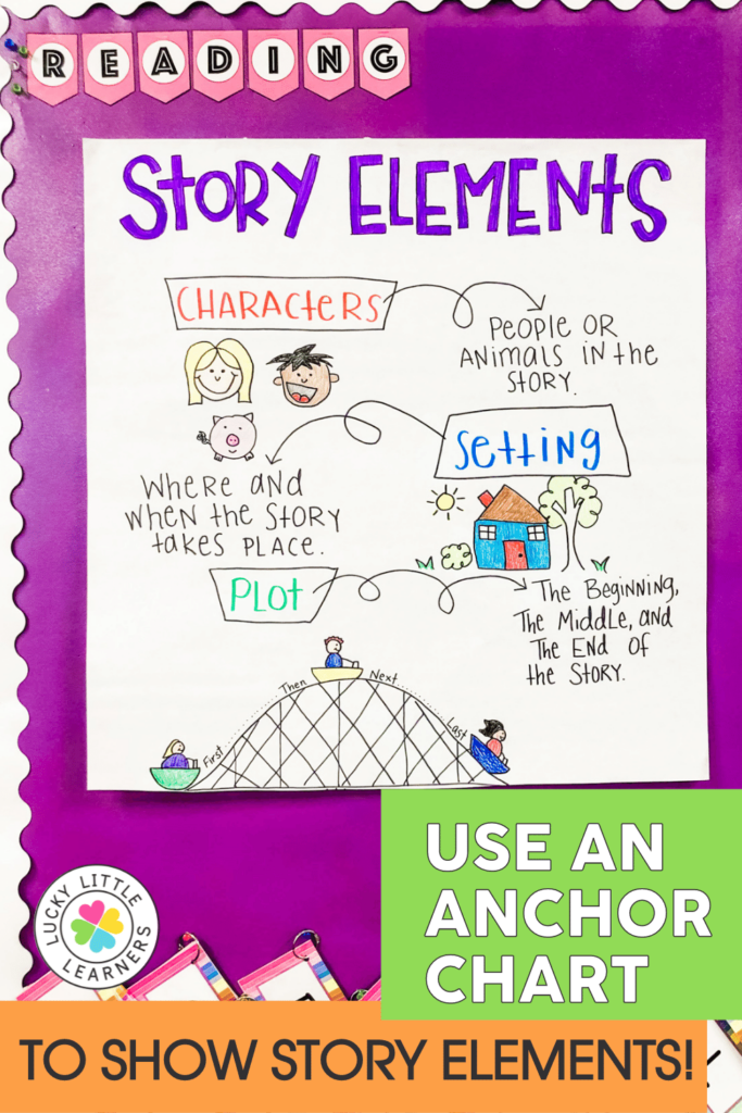 story elements anchor chart for introducing narrative writing